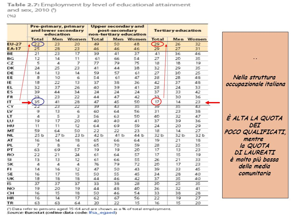.. Nella struttura occupazionale italiana È ALTA LA QUOTA DEI POCO QUALIFICATI, mentre la QUOTA DI LAUREATI è molto più bassa della media comunitaria