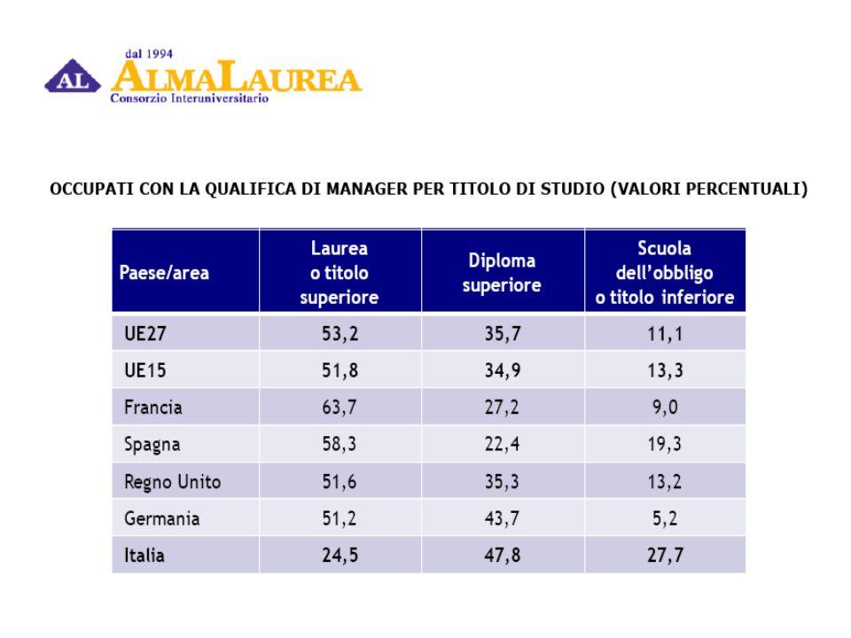 30 Tasso di attività e di disoccupazione in Italia per titolo di studio, sesso e ripartizione geografica.