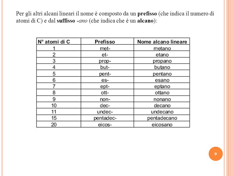 9 Per gli altri alcani lineari il nome è composto da un prefisso (che indica il numero di atomi di C) e dal suffisso -ano (che indica che è un alcano):