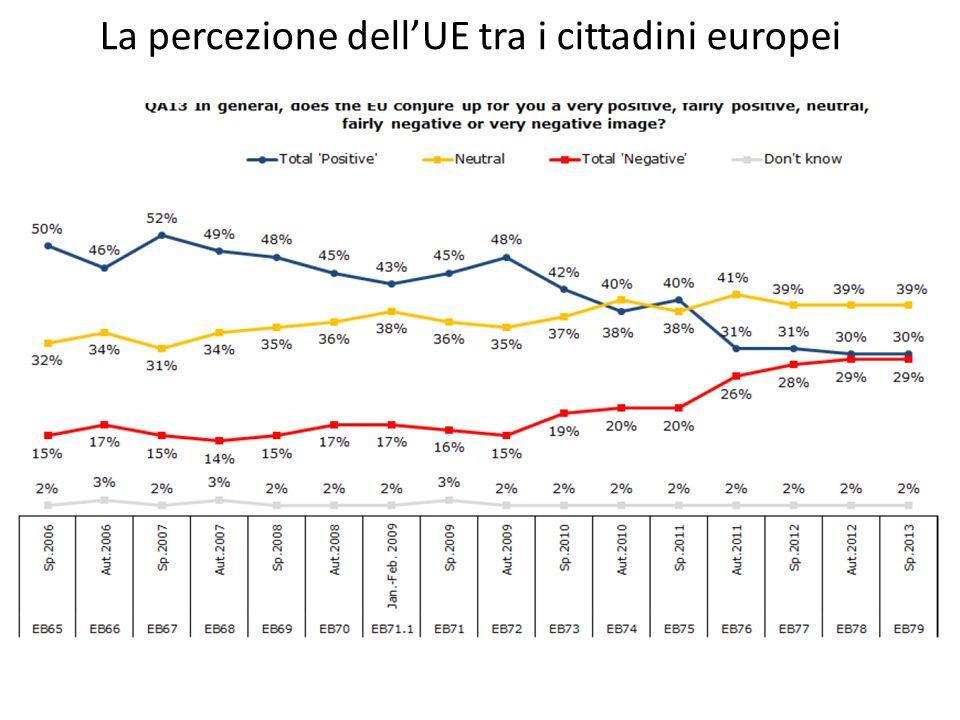 La percezione dell'UE tra i cittadini europei