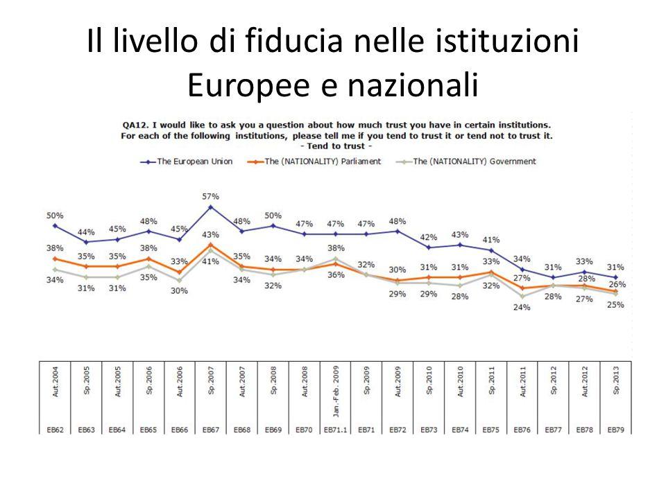 Il livello di fiducia nelle istituzioni Europee e nazionali