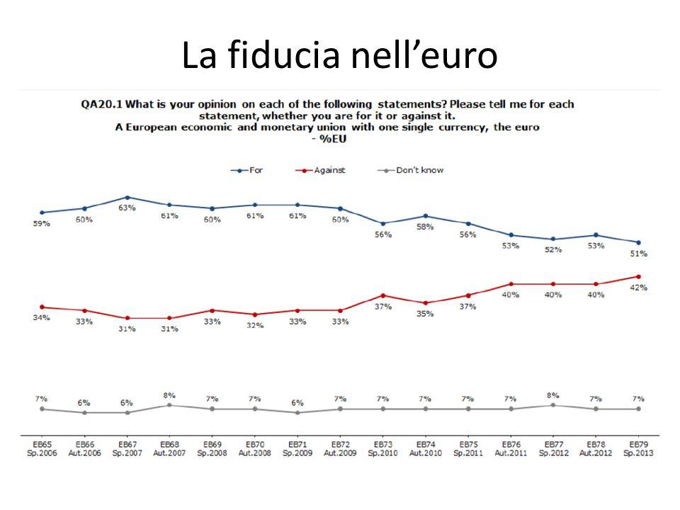 La fiducia nell'euro