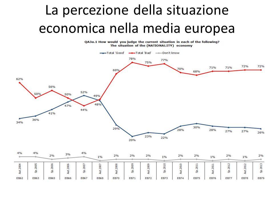 La percezione della situazione economica nella media europea