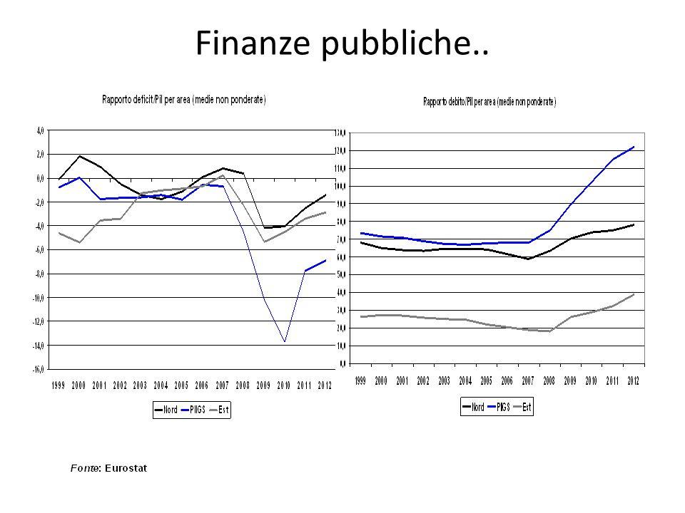 Finanze pubbliche..