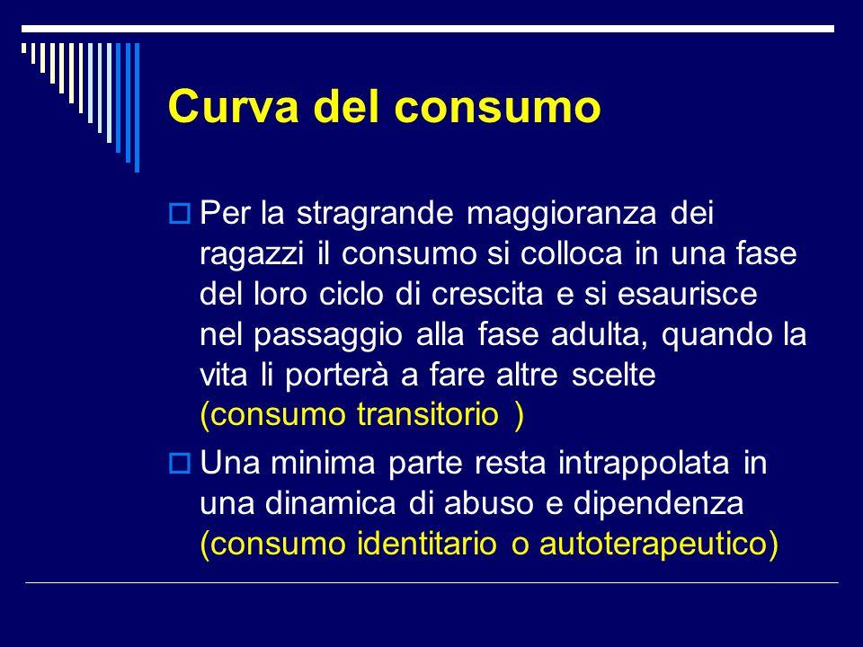 Curva del consumo  Per la stragrande maggioranza dei ragazzi il consumo si colloca in una fase del loro ciclo di crescita e si esaurisce nel passaggi