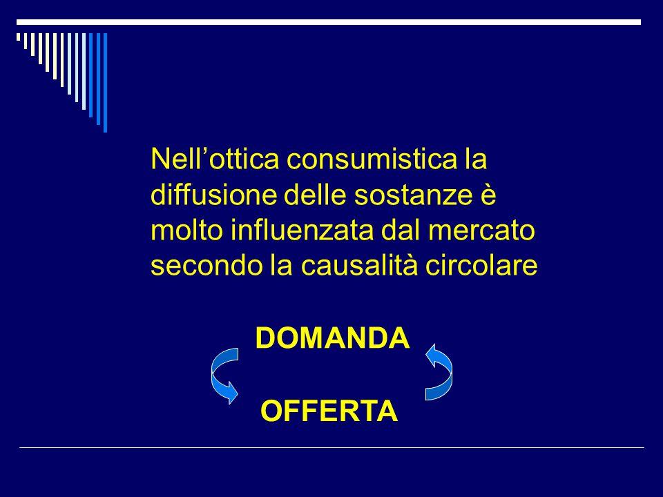 Nell'ottica consumistica la diffusione delle sostanze è molto influenzata dal mercato secondo la causalità circolare DOMANDA OFFERTA