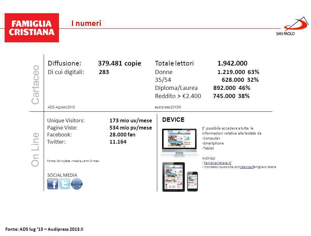 Benessere Gennaio 2013 Fonte: ADS lug '13 – Audipress 2013.II I numeri Diffusione: 379.481 copie Di cui digitali: 283 Totale lettori1.942.000 Donne1.219.000 63% 35/54 628.000 32% Diploma/Laurea 892.000 46% Reddito > €2.400 745.000 38% Unique Visitors:173 mio uv/mese Pagine Viste: 534 mio pv/mese Facebook: 28.000 fan Twitter: 11.164 Fonte: ShinyStat - media ultimi 3 mesi Cartaceo On Line SOCIAL MEDIA DEVICE audipress 2013/IIADS Agosto 2013 E' possibile accedere a tutte le informazioni relative alla testata da -Computer -Smartphone -Tablet Indirizzi: - Famigliacristiana.it/Famigliacristiana.it/ - mondadoripubblicita.com/stampa/famiglia-cristiana/stampa/f