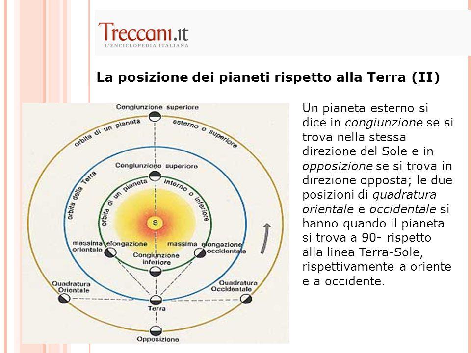 La posizione dei pianeti rispetto alla Terra (II) Un pianeta esterno si dice in congiunzione se si trova nella stessa direzione del Sole e in opposizione se si trova in direzione opposta; le due posizioni di quadratura orientale e occidentale si hanno quando il pianeta si trova a 90 ー rispetto alla linea Terra-Sole, rispettivamente a oriente e a occidente.