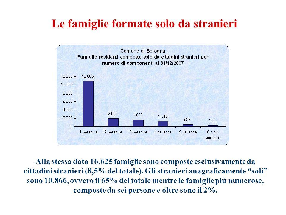 Le famiglie formate solo da stranieri Alla stessa data 16.625 famiglie sono composte esclusivamente da cittadini stranieri (8,5% del totale).