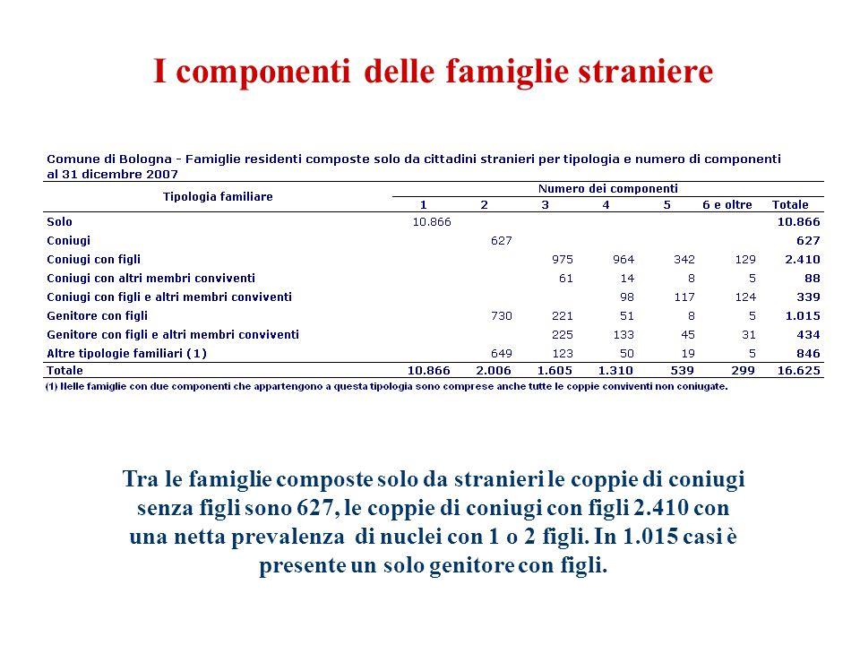 I componenti delle famiglie straniere Tra le famiglie composte solo da stranieri le coppie di coniugi senza figli sono 627, le coppie di coniugi con figli 2.410 con una netta prevalenza di nuclei con 1 o 2 figli.