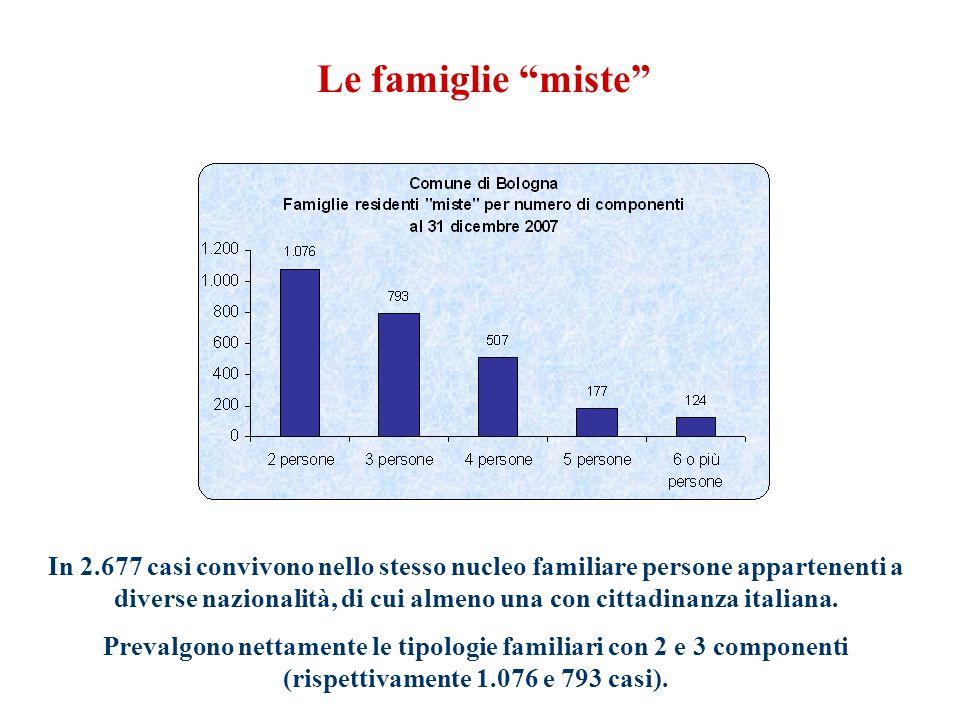 Le famiglie miste In 2.677 casi convivono nello stesso nucleo familiare persone appartenenti a diverse nazionalità, di cui almeno una con cittadinanza italiana.