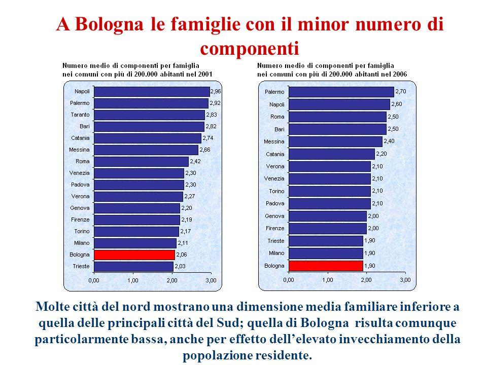 A Bologna le famiglie con il minor numero di componenti Molte città del nord mostrano una dimensione media familiare inferiore a quella delle principali città del Sud; quella di Bologna risulta comunque particolarmente bassa, anche per effetto dell'elevato invecchiamento della popolazione residente.