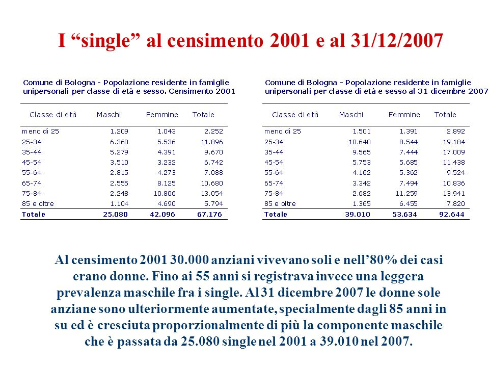 Al censimento 2001 30.000 anziani vivevano soli e nell'80% dei casi erano donne.