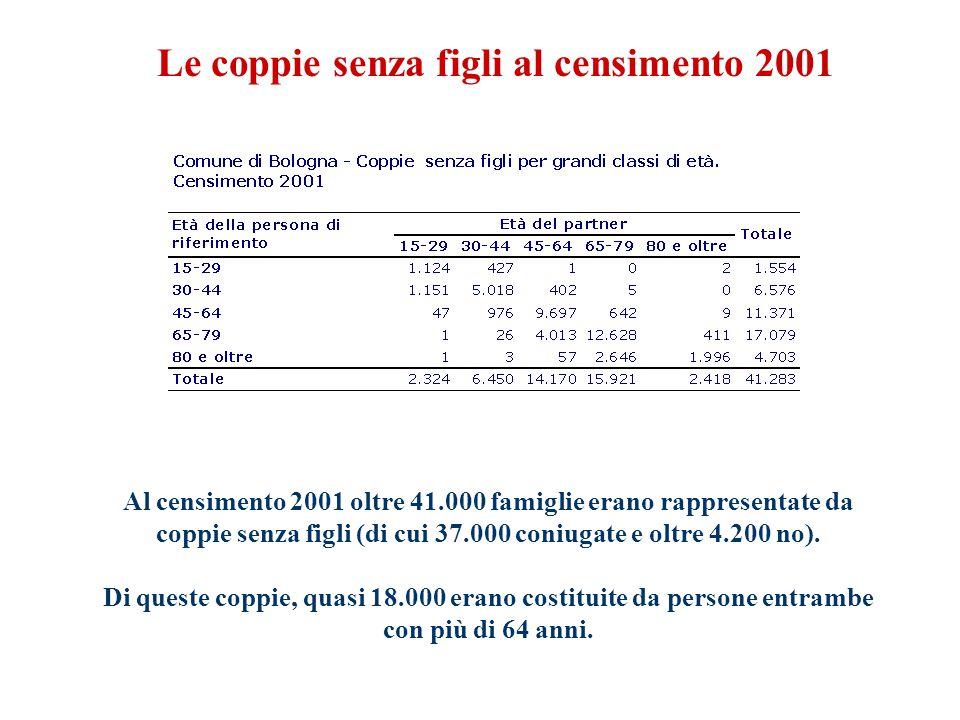 Al censimento 2001 oltre 41.000 famiglie erano rappresentate da coppie senza figli (di cui 37.000 coniugate e oltre 4.200 no).