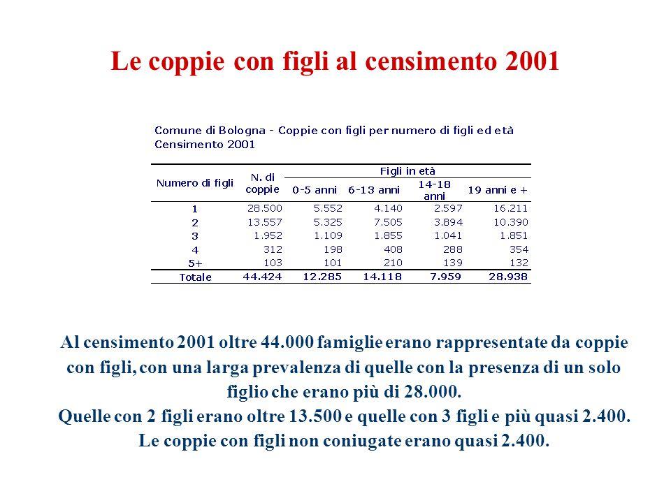 Al censimento 2001 oltre 44.000 famiglie erano rappresentate da coppie con figli, con una larga prevalenza di quelle con la presenza di un solo figlio che erano più di 28.000.