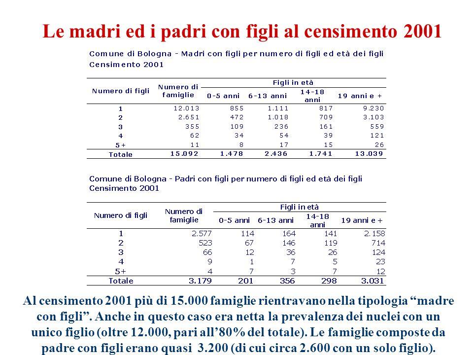 Le famiglie residenti nel 2007 Al 31/12/2007 le famiglie residenti a Bologna sono 194.708 delle quali 92.644 (pari al 47,6%) risultano composte da una sola persona.