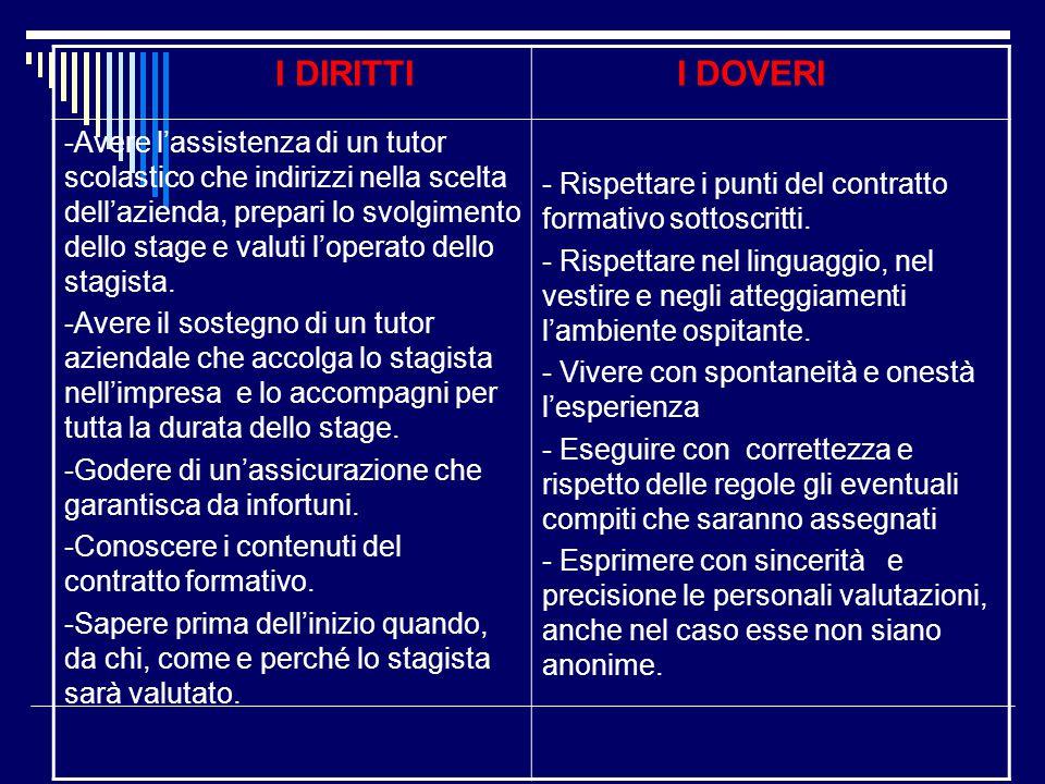 I DIRITTI I DOVERI -Avere l'assistenza di un tutor scolastico che indirizzi nella scelta dell'azienda, prepari lo svolgimento dello stage e valuti l'o
