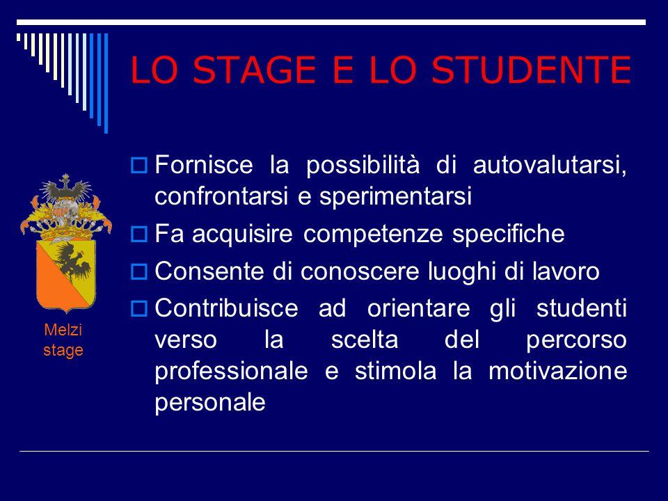LO STAGE E LO STUDENTE  Fornisce la possibilità di autovalutarsi, confrontarsi e sperimentarsi  Fa acquisire competenze specifiche  Consente di con