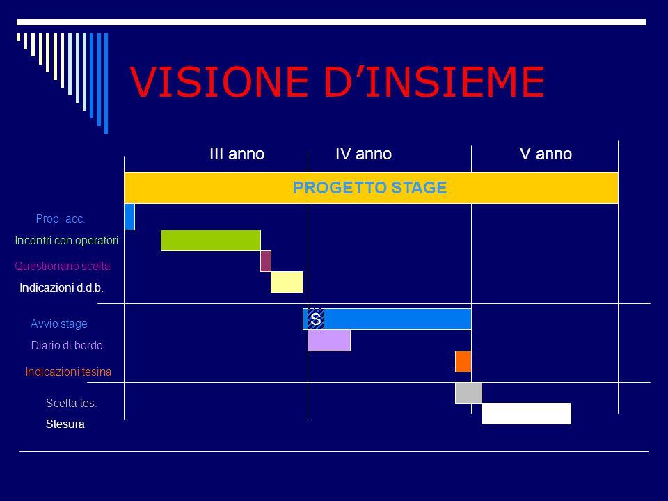 VISIONE D'INSIEME PROGETTO STAGE III annoIV anno V anno orientamento Prop. acc. Incontri con operatori Questionario scelta Indicazioni d.d.b. Avvio st