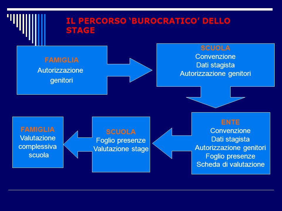 FAMIGLIA Autorizzazione genitori SCUOLA Convenzione Dati stagista Autorizzazione genitori ENTE Convenzione Dati stagista Autorizzazione genitori Fogli