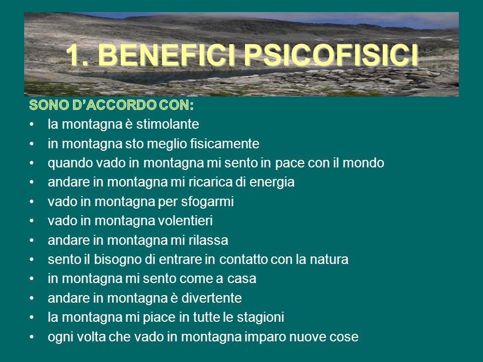 1. BENEFICI PSICOFISICI