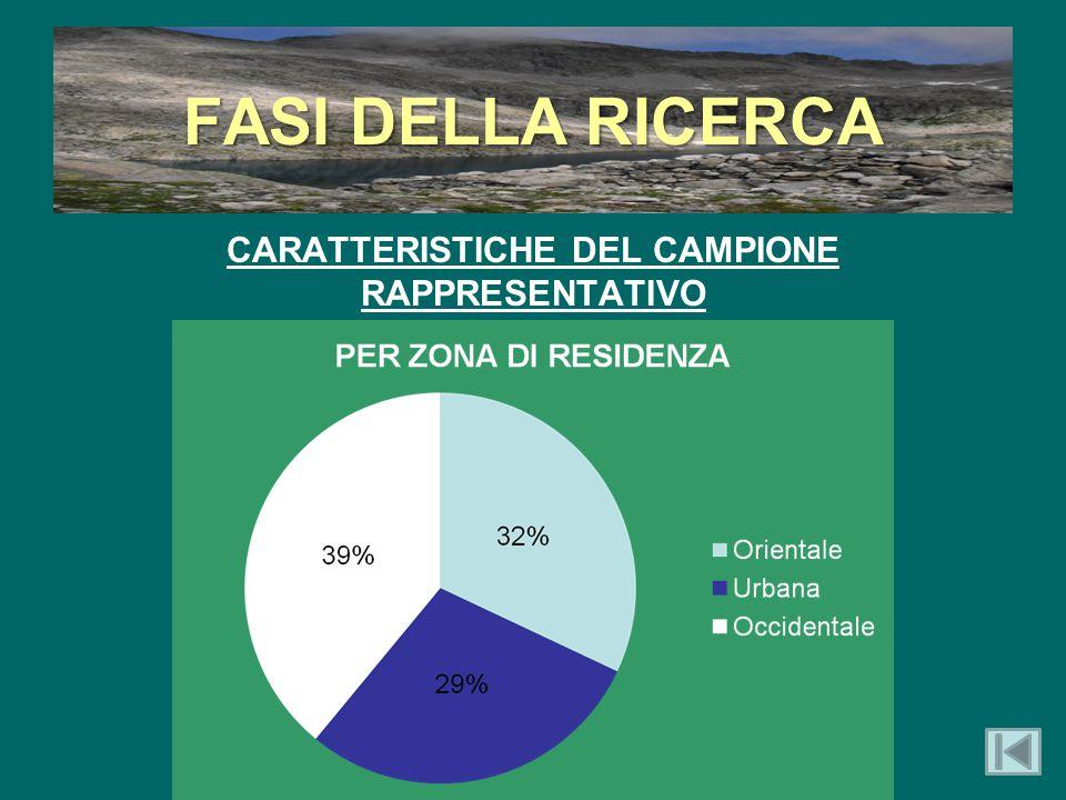 FASI DELLA RICERCA CARATTERISTICHE DEL CAMPIONE RAPPRESENTATIVO