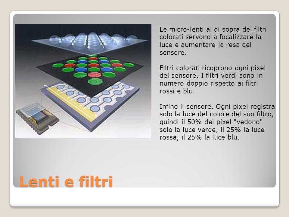 Lenti e filtri Le micro-lenti al di sopra dei filtri colorati servono a focalizzare la luce e aumentare la resa del sensore. Filtri colorati ricoprono