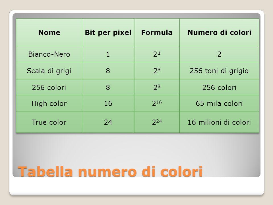 Tabella numero di colori