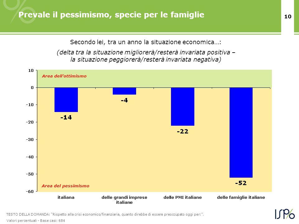 10 Prevale il pessimismo, specie per le famiglie Secondo lei, tra un anno la situazione economica…: (delta tra la situazione migliorerà/resterà invari