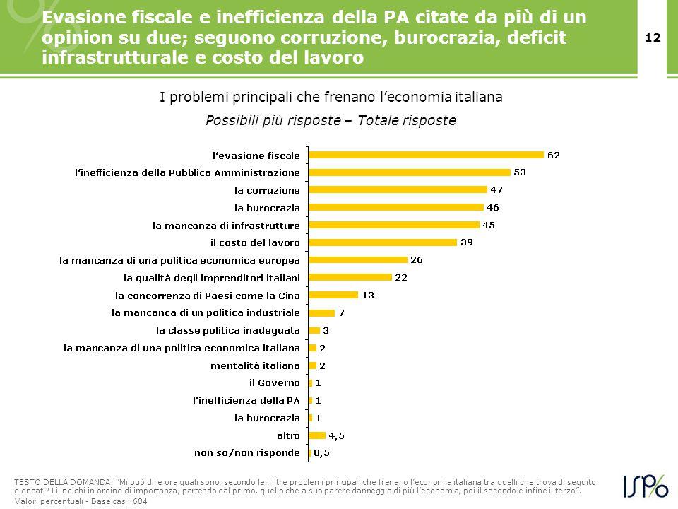 12 Evasione fiscale e inefficienza della PA citate da più di un opinion su due; seguono corruzione, burocrazia, deficit infrastrutturale e costo del l