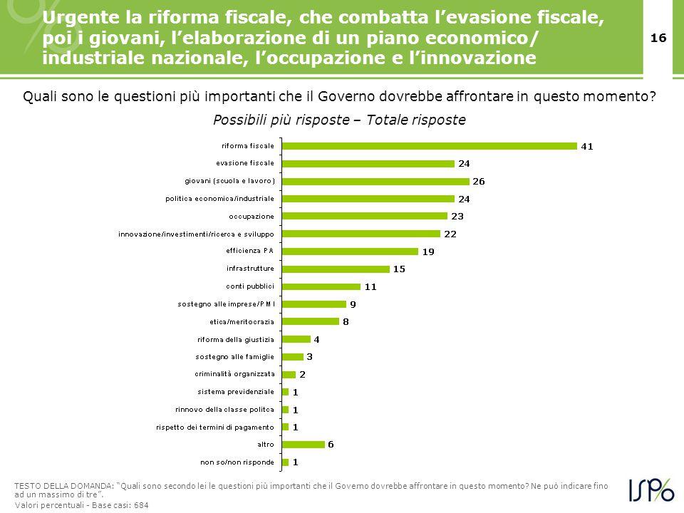 16 Urgente la riforma fiscale, che combatta l'evasione fiscale, poi i giovani, l'elaborazione di un piano economico/ industriale nazionale, l'occupazi