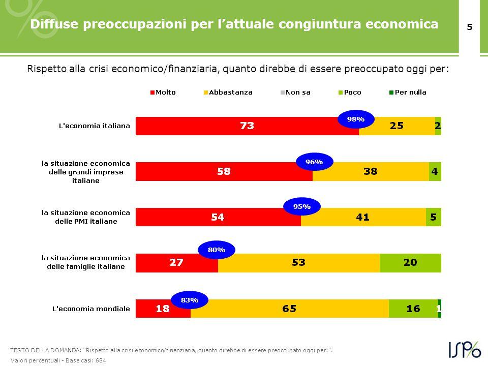 5 Diffuse preoccupazioni per l'attuale congiuntura economica Rispetto alla crisi economico/finanziaria, quanto direbbe di essere preoccupato oggi per: