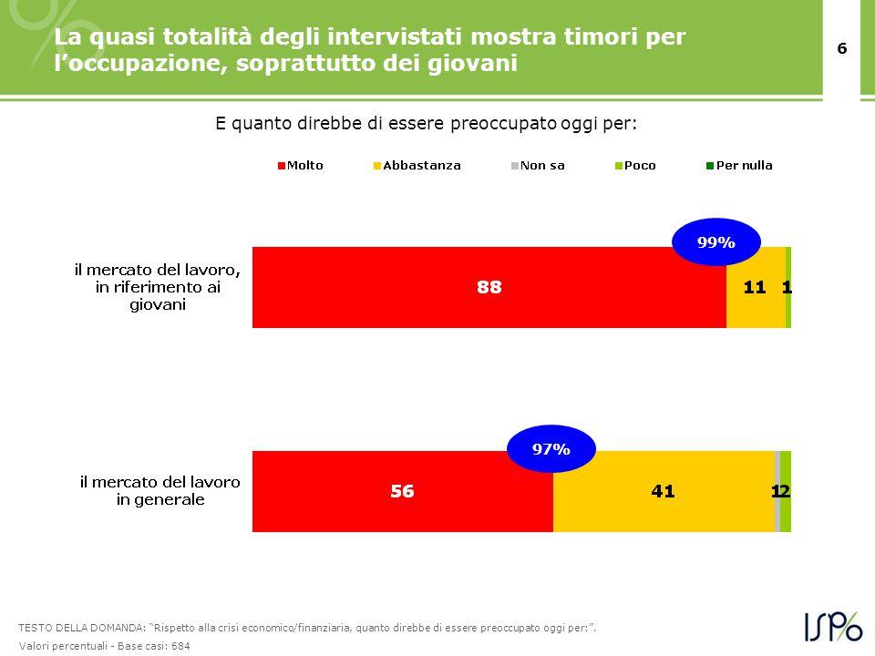 6 La quasi totalità degli intervistati mostra timori per l'occupazione, soprattutto dei giovani E quanto direbbe di essere preoccupato oggi per: TESTO