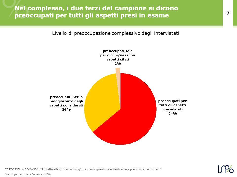 7 Nel complesso, i due terzi del campione si dicono preoccupati per tutti gli aspetti presi in esame Livello di preoccupazione complessivo degli inter