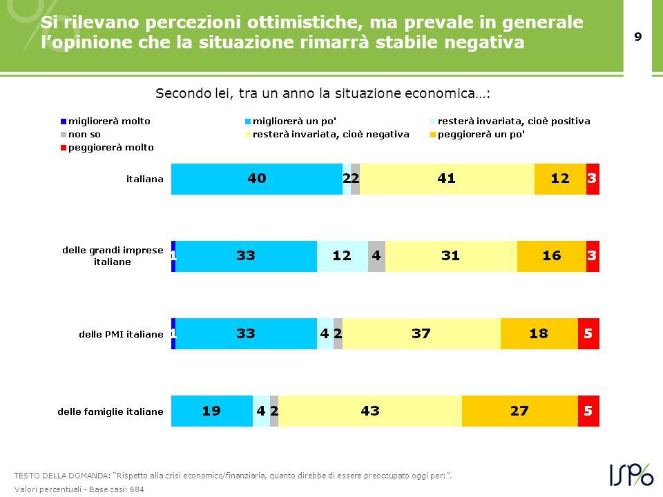 9 Si rilevano percezioni ottimistiche, ma prevale in generale l'opinione che la situazione rimarrà stabile negativa Secondo lei, tra un anno la situaz