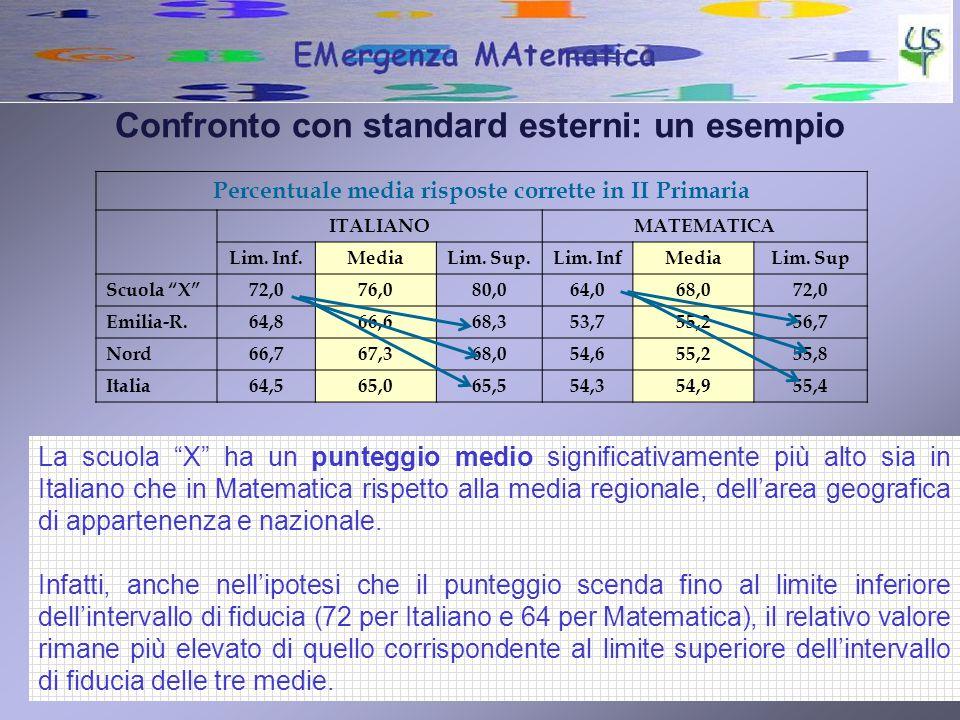 10 Confronto con standard esterni: un esempio Percentuale media risposte corrette in II Primaria ITALIANOMATEMATICA Lim. Inf.MediaLim. Sup.Lim. InfMed