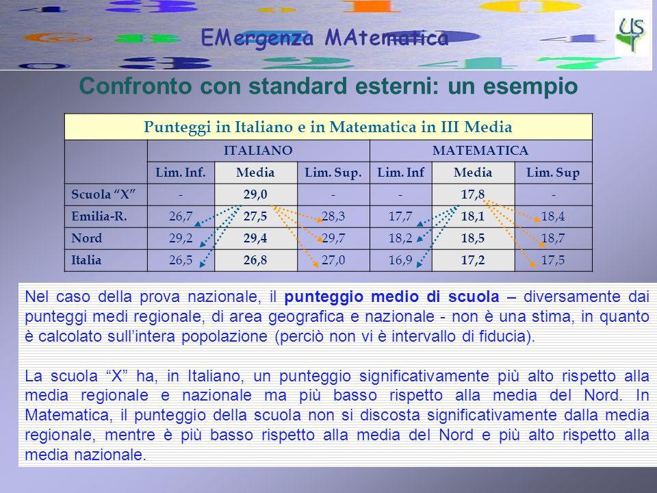 11 Confronto con standard esterni: un esempio Punteggi in Italiano e in Matematica in III Media ITALIANOMATEMATICA Lim. Inf.MediaLim. Sup.Lim. InfMedi