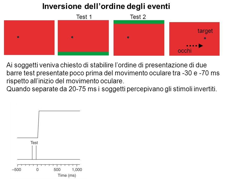Test 1Test 2 occhi Inversione dell'ordine degli eventi Ai soggetti veniva chiesto di stabilire l'ordine di presentazione di due barre test presentate