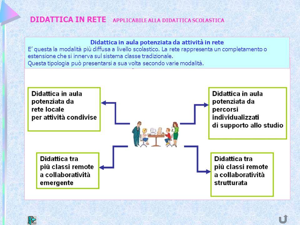 DIDATTICA IN RETE APPLICABILE ALLA DIDATTICA SCOLASTICA Didattica in aula potenziata da attività in rete E' questa la modalità più diffusa a livello scolastico.