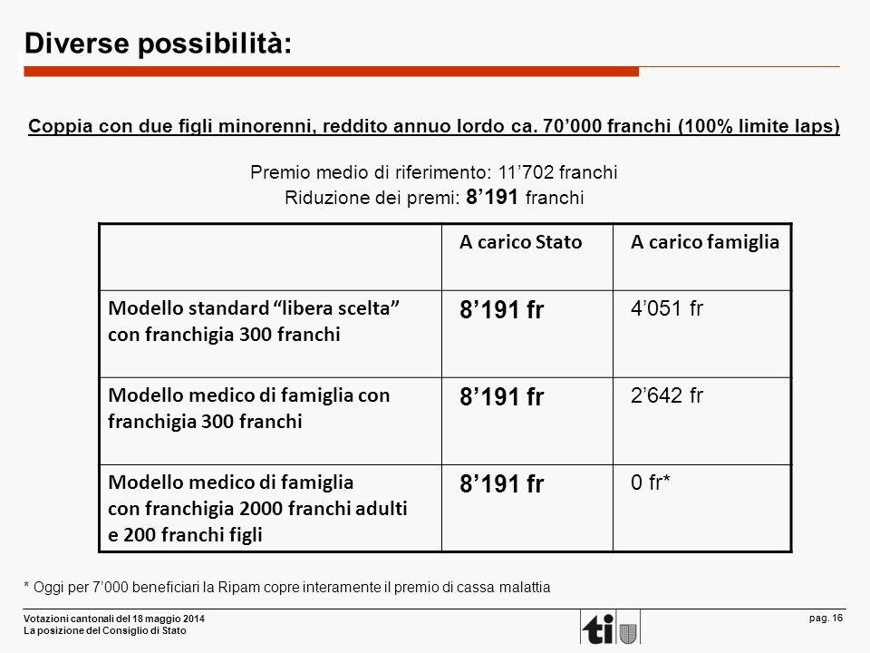 Votazioni cantonali del 18 maggio 2014 La posizione del Consiglio di Stato pag. 16 Diverse possibilità: Coppia con due figli minorenni, reddito annuo