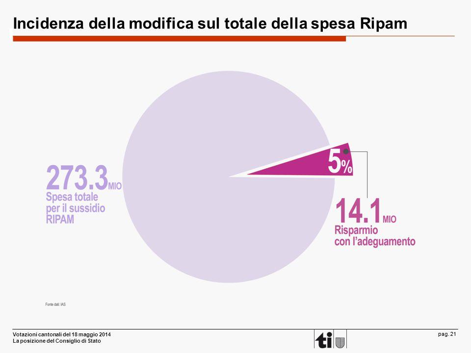 Votazioni cantonali del 18 maggio 2014 La posizione del Consiglio di Stato pag. 21 Incidenza della modifica sul totale della spesa Ripam