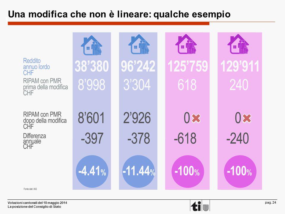 Votazioni cantonali del 18 maggio 2014 La posizione del Consiglio di Stato pag. 24 Una modifica che non è lineare: qualche esempio