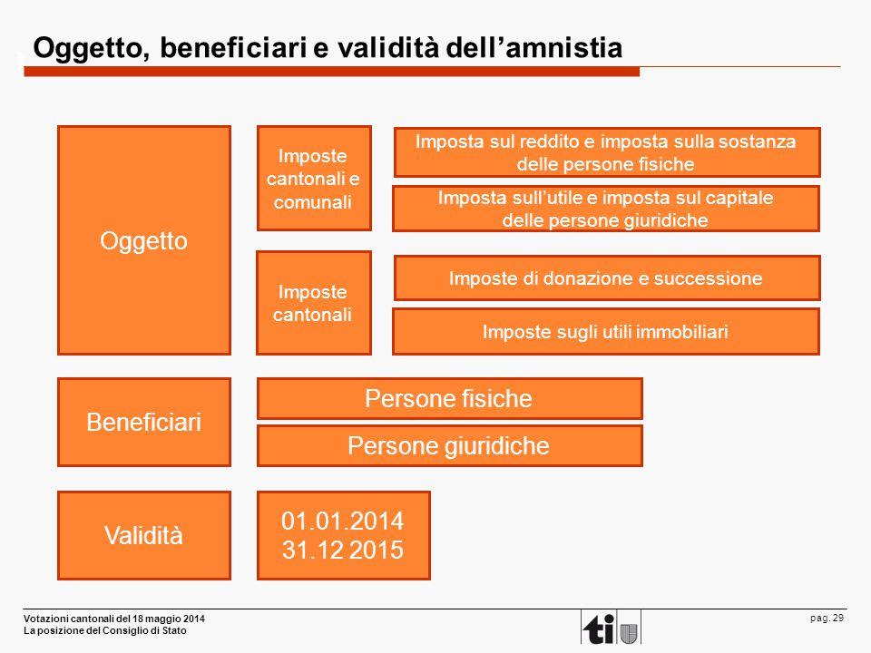 Votazioni cantonali del 18 maggio 2014 La posizione del Consiglio di Stato pag. 29 Oggetto, beneficiari e validità dell'amnistia Validità Oggetto Impo