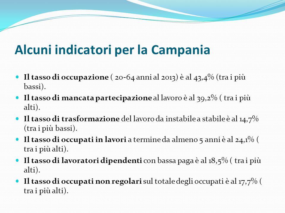 Alcuni indicatori per la Campania Il tasso di occupazione ( 20-64 anni al 2013) è al 43,4% (tra i più bassi). Il tasso di mancata partecipazione al la