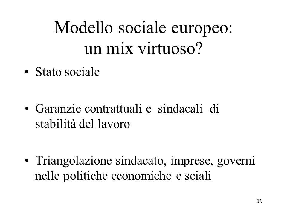 10 Modello sociale europeo: un mix virtuoso? Stato sociale Garanzie contrattuali e sindacali di stabilità del lavoro Triangolazione sindacato, imprese