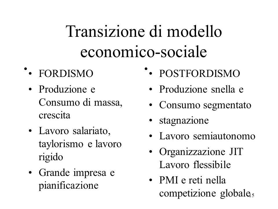 15 Transizione di modello economico-sociale FORDISMO Produzione e Consumo di massa, crescita Lavoro salariato, taylorismo e lavoro rigido Grande impre