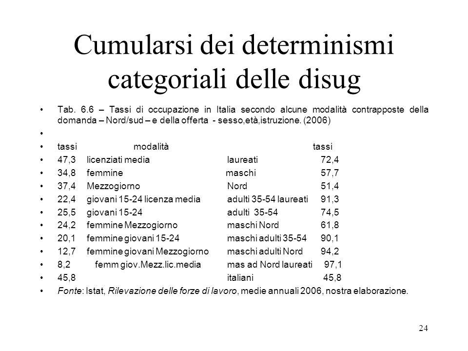24 Cumularsi dei determinismi categoriali delle disug Tab. 6.6 – Tassi di occupazione in Italia secondo alcune modalità contrapposte della domanda – N