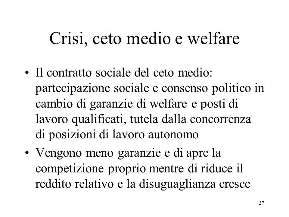 27 Crisi, ceto medio e welfare Il contratto sociale del ceto medio: partecipazione sociale e consenso politico in cambio di garanzie di welfare e post