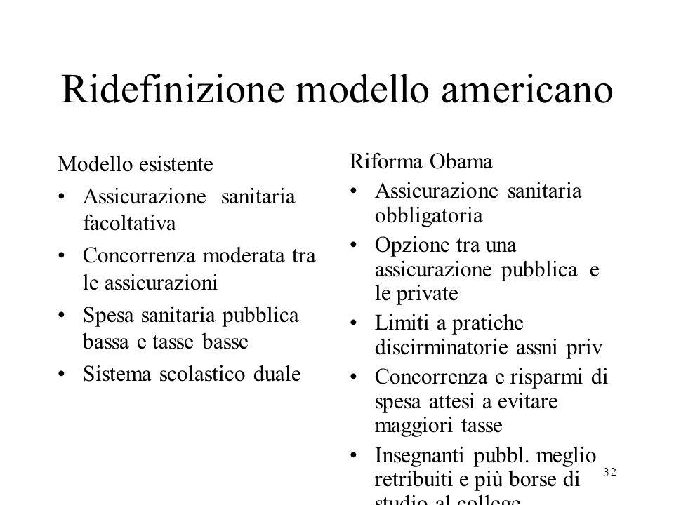 32 Ridefinizione modello americano Modello esistente Assicurazione sanitaria facoltativa Concorrenza moderata tra le assicurazioni Spesa sanitaria pub
