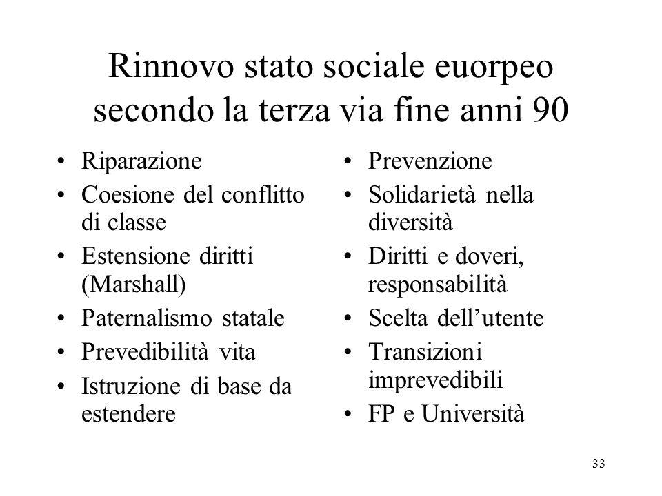 33 Rinnovo stato sociale euorpeo secondo la terza via fine anni 90 Riparazione Coesione del conflitto di classe Estensione diritti (Marshall) Paternal